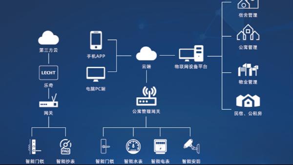LoRa和ZigBee是什么,跟智能锁网关有什么联系?